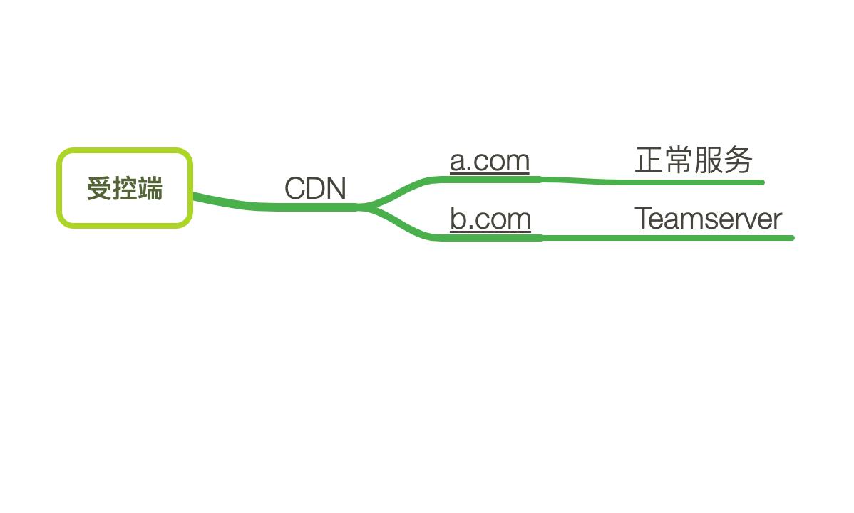 红队基础建设之Domain Fronting