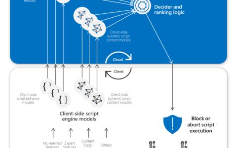 [翻译]通过AMSI和机器学习阻断Active Directory攻击和其他后渗透行为